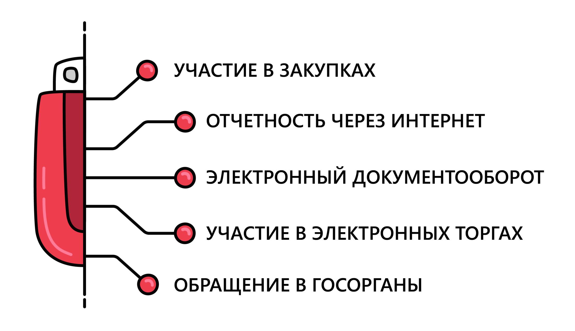 Использование электронной подписи (ЭЦП)